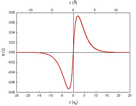 2p Wave Function
